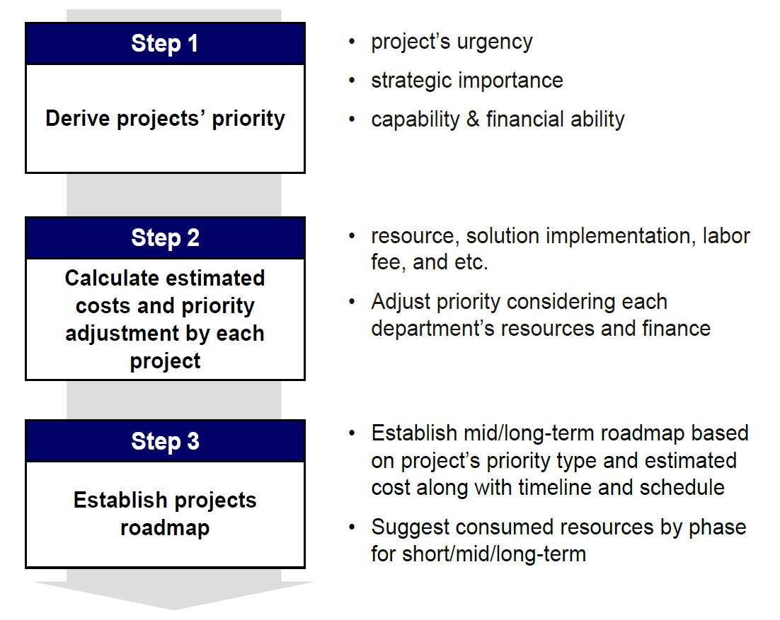 3-project-steps-for-the-RISA-5-year-strategy