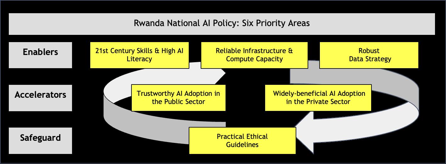 Rwanda National AI Policy - Six Priority Areas
